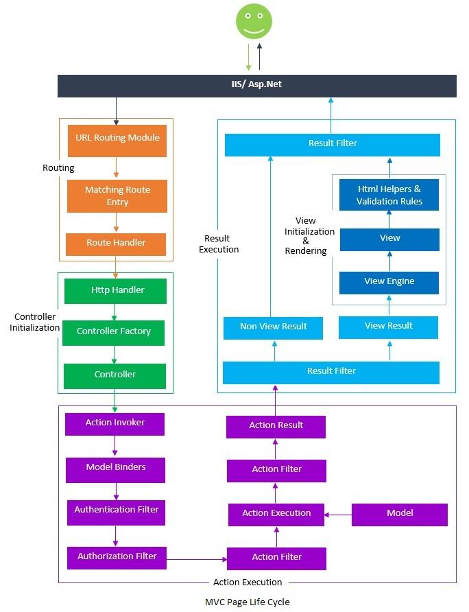 ASP NET MVC Page Life Cycle - Dotnet Tekki