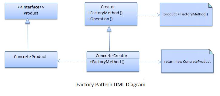 Factory Design Pattern in C# with Example - Dotnet Tekki