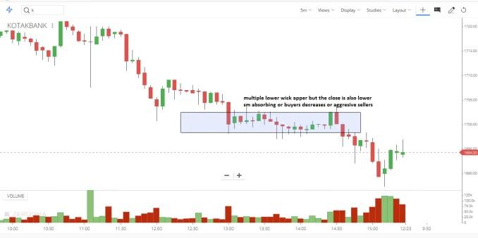 Price Action Analysis 2