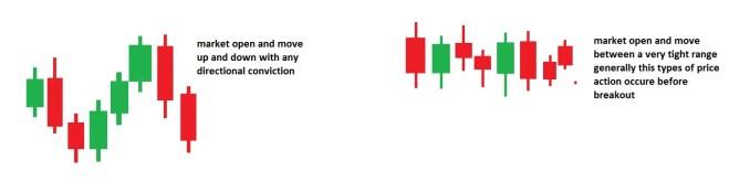 Price Action Analysis 3