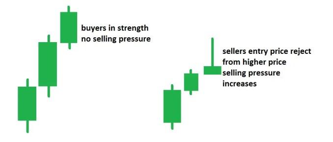 Price Action Analysis 4