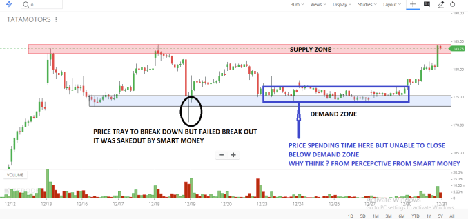 WHEN PRICE APPROACHING TO DEMAND ZONE