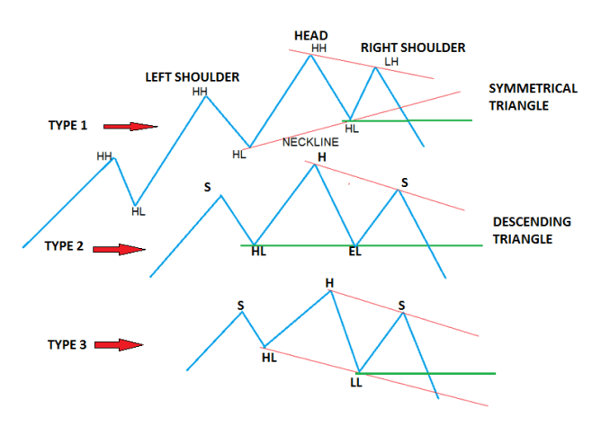 Head and Shoulder Pattern Type