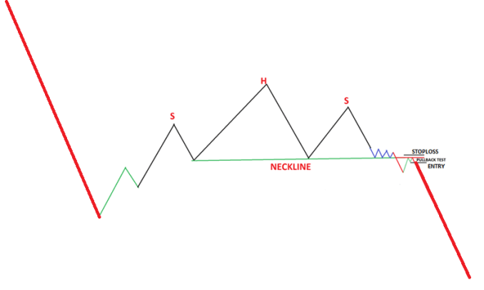The breakout test of the neckline