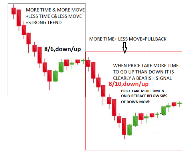 BAR COUNTING in Price Action Analysis