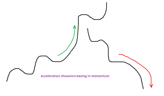 Compare the momentum of the current price swing with the momentum of the previous price swing in the opposite direction?