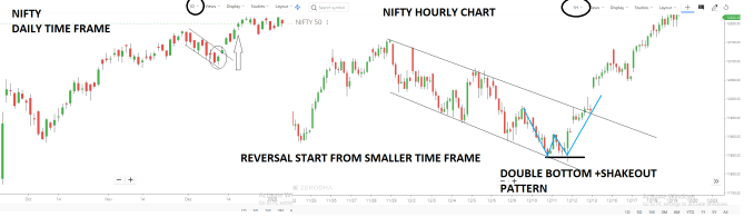 Understanding Trends with Multiple Time Frame Analysis