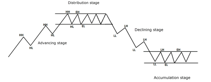STRUCTURE OF MARKET OF MARKET