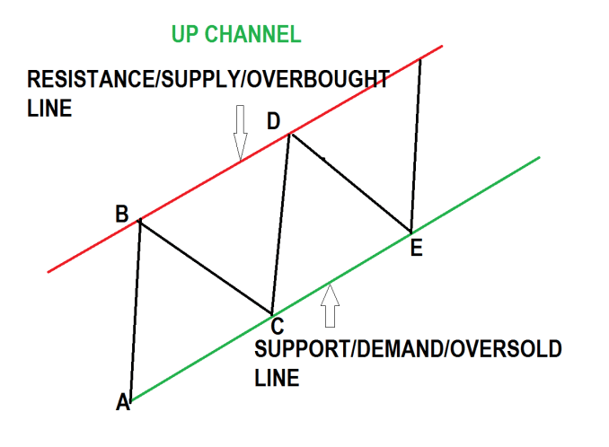 THE TREND CHANNEL