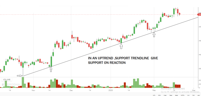 Use of trendlines
