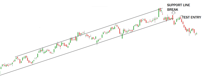 For breakout, the price needs to close above or below the trendline