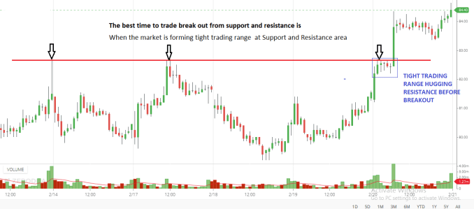 When the market is forming consolidation at Support and Resistance area