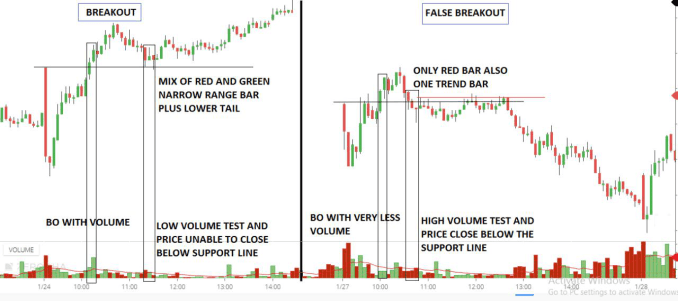 Breakout and volume