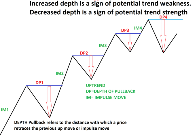 Thrust Pullback and Measuring Move Analysis 1
