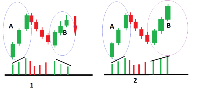 Thrust Pullback and Measuring Move Analysis 8