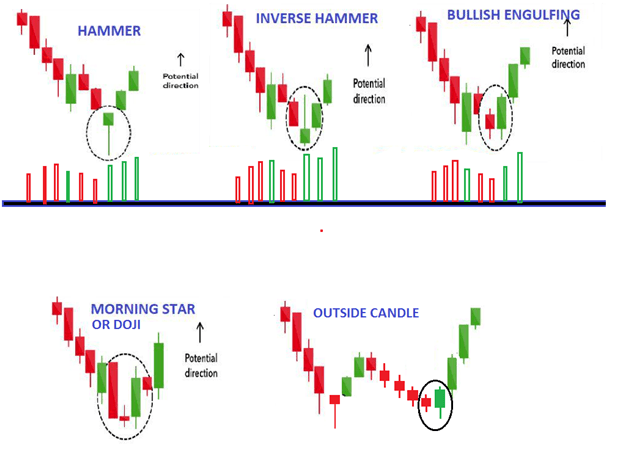 How to enter your trades on a pullback