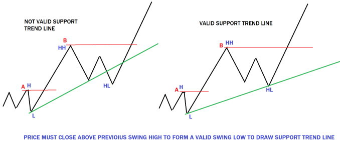 DRAW new trend line by connecting the stat of the trend with a valid swing point
