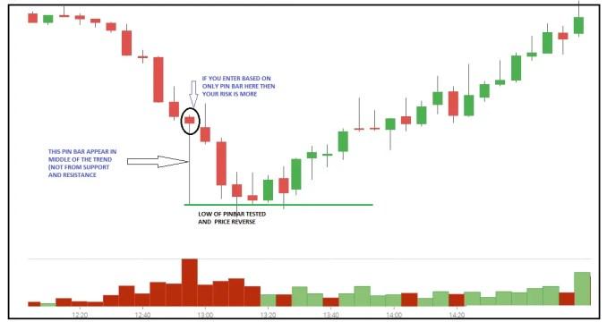 PIN BAR Trading in Detail