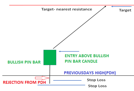 Opening Pin Bar Trading Strategy