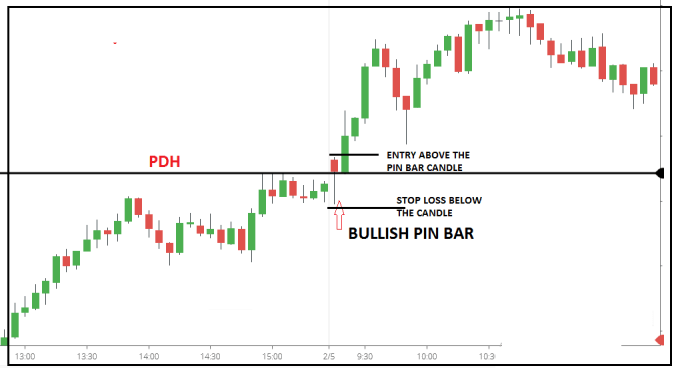 Stop loss placements