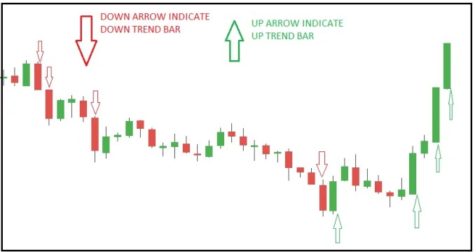 Understanding Wide Range Bar Trading Strategy