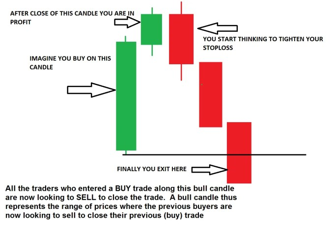 WRB Trading Strategy