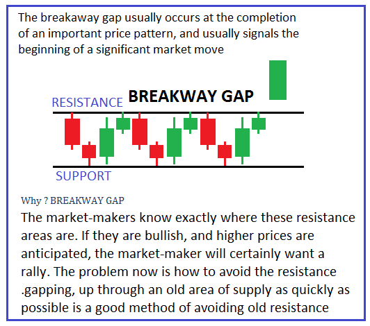 What is the breakaway GAP Trading Strategy?