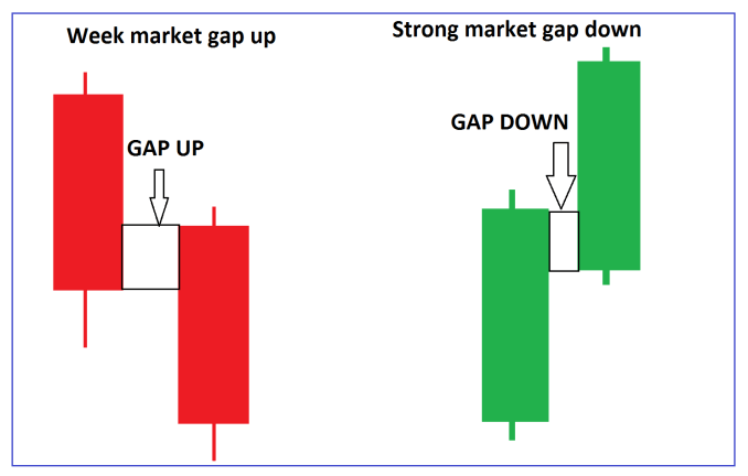 Types of Gap Trading Strategy