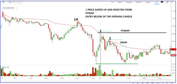 How to Trade with VWAP Trading Strategy