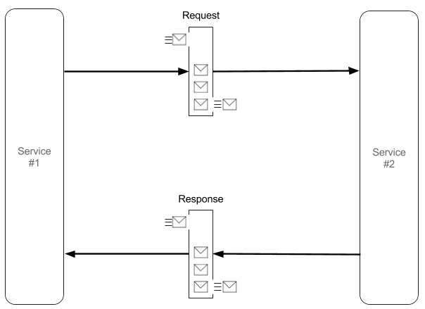 Request-response pattern