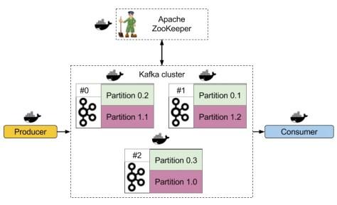 Kafka кластер в Docker