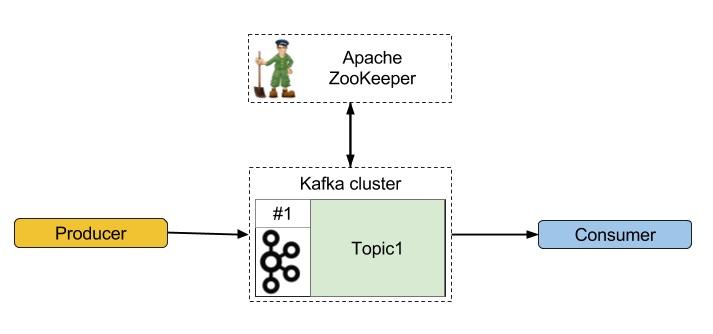 «Hello world» в Apache Kafka