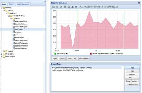 Graphite: события на фоне графика CPU
