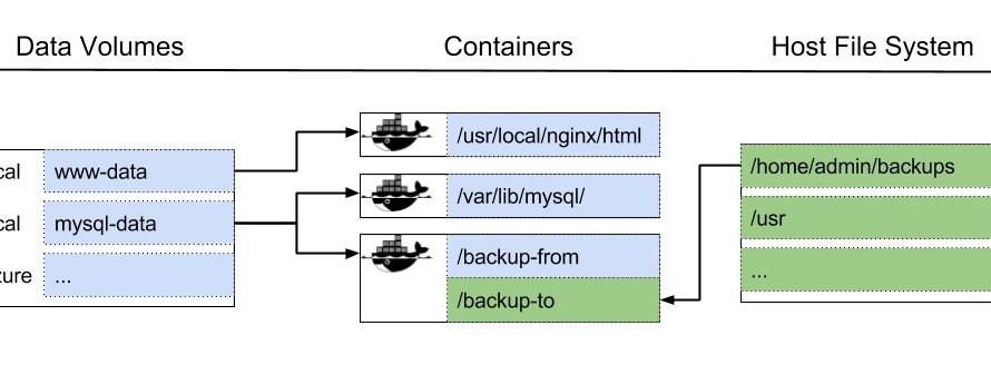 Как хранить данные в Docker volumes