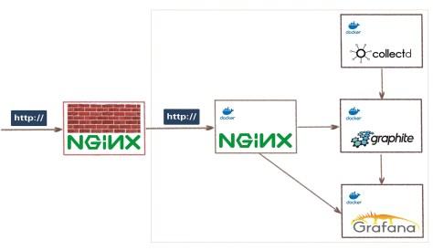 контейнерное приложение и файрвол веб-приложения