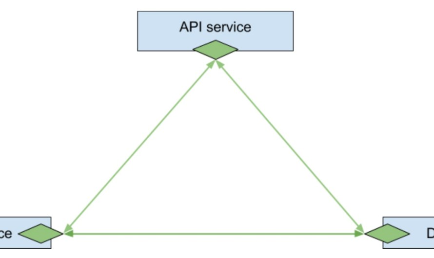 Service mesh, работающий через iptables