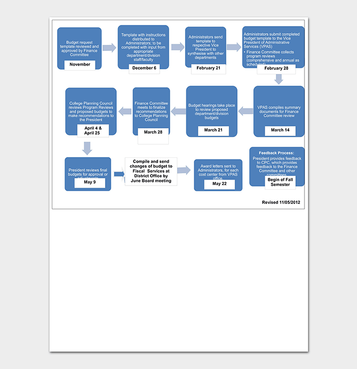 Budget Timeline Template Word