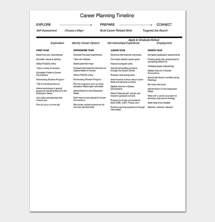Career Planning Timeline to Print