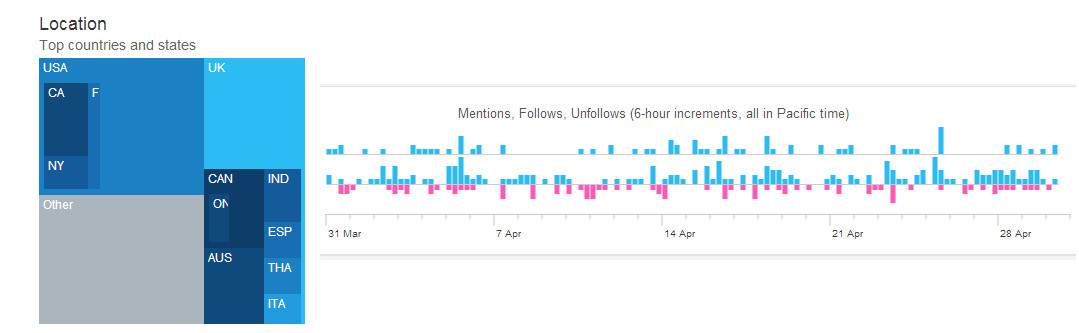 Twitter analytics Red Platypus