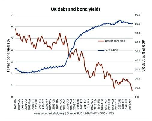 UK debt and bond yields