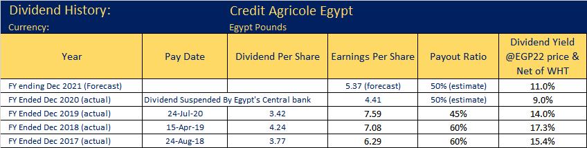 Credit Agricole Egypt Dividend History v2