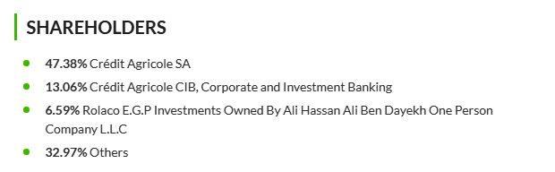 Credit Agricole Egypt Shareholding Structure