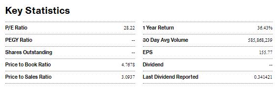 S&P500 Stats