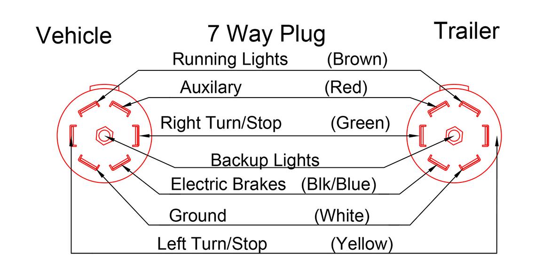 7 way trailer wiring diagram gm