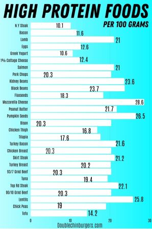 Foods high in protein infographic