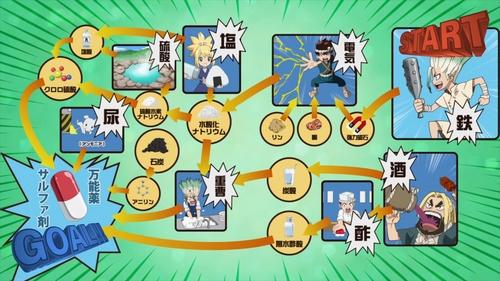 Senku's antibiotic roadmap from the anime series Dr. Stone