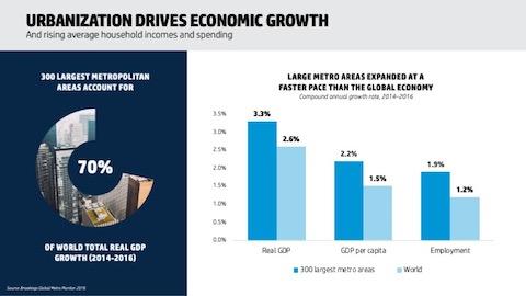 urbanization growth, bar chart