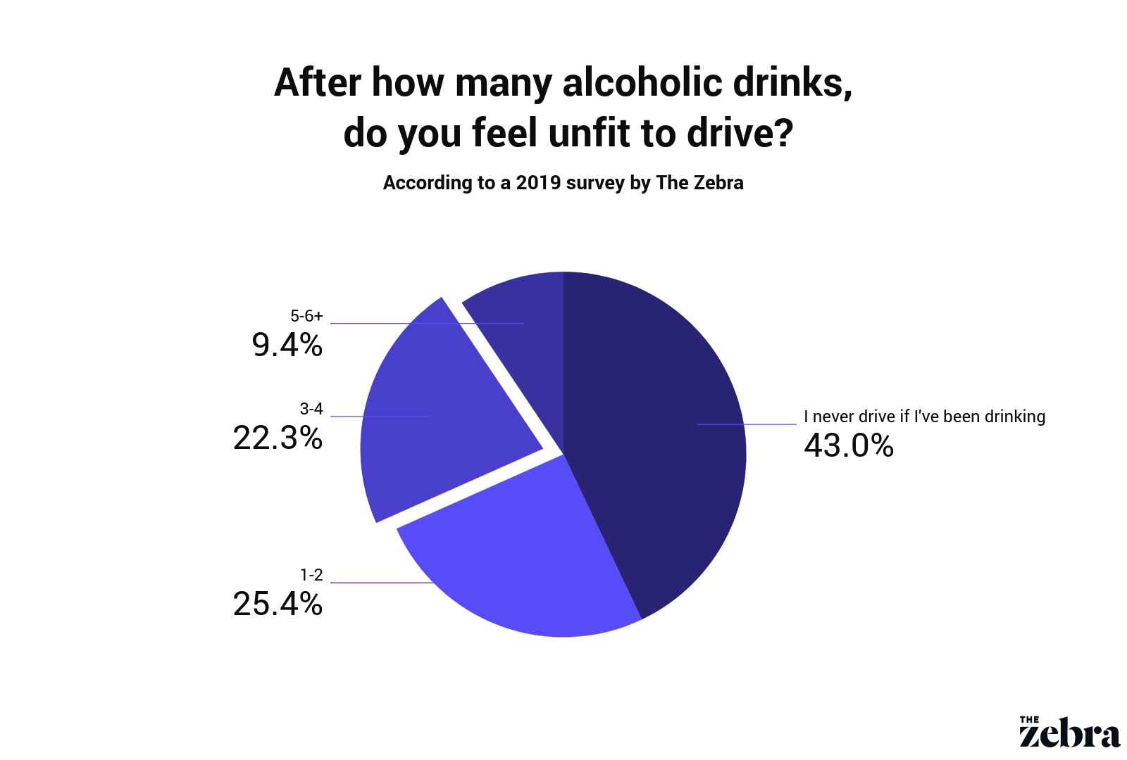 Drunk Driving Statistics Facts Including A Survey