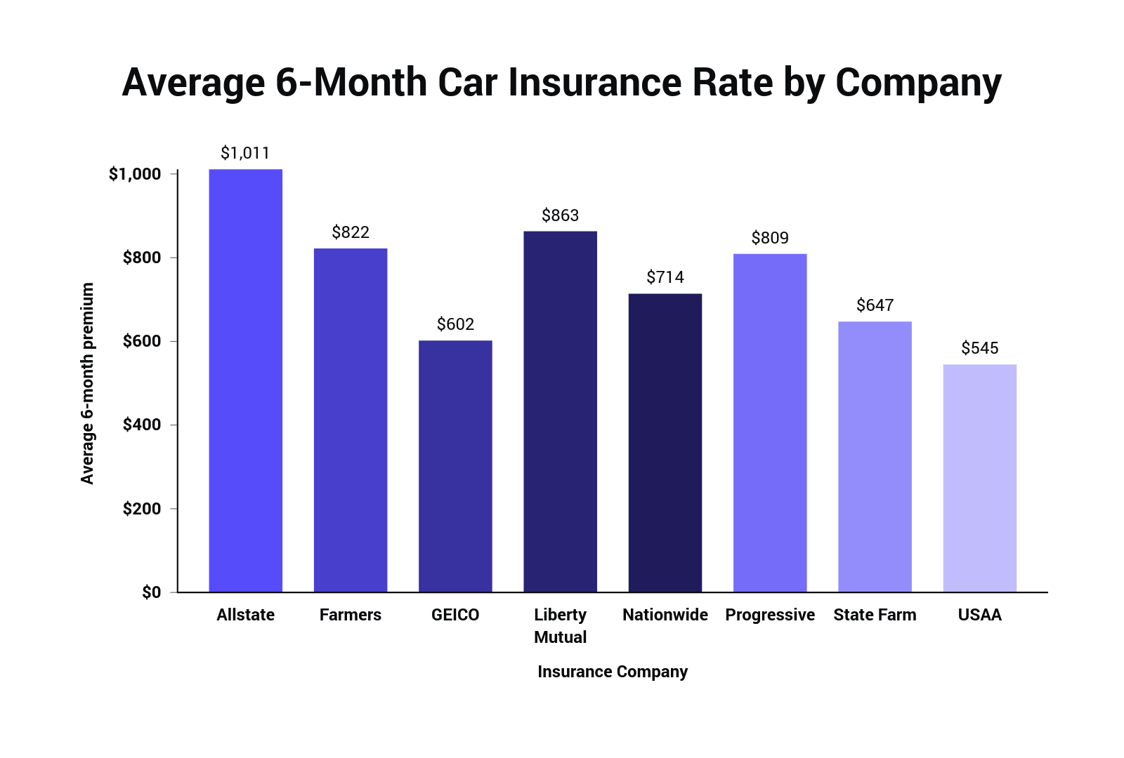 How Much Does Car Insurance Cost On Average