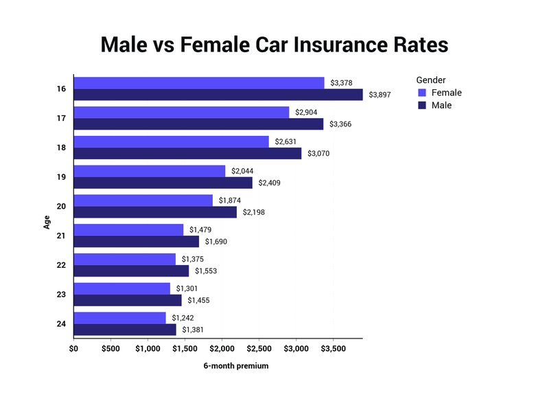 Male Vs Female Car Insurance Rates The Zebra